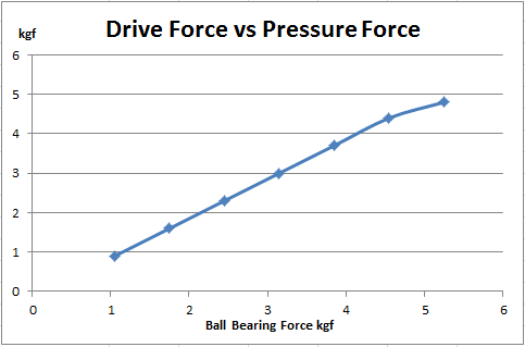 Bearing Force